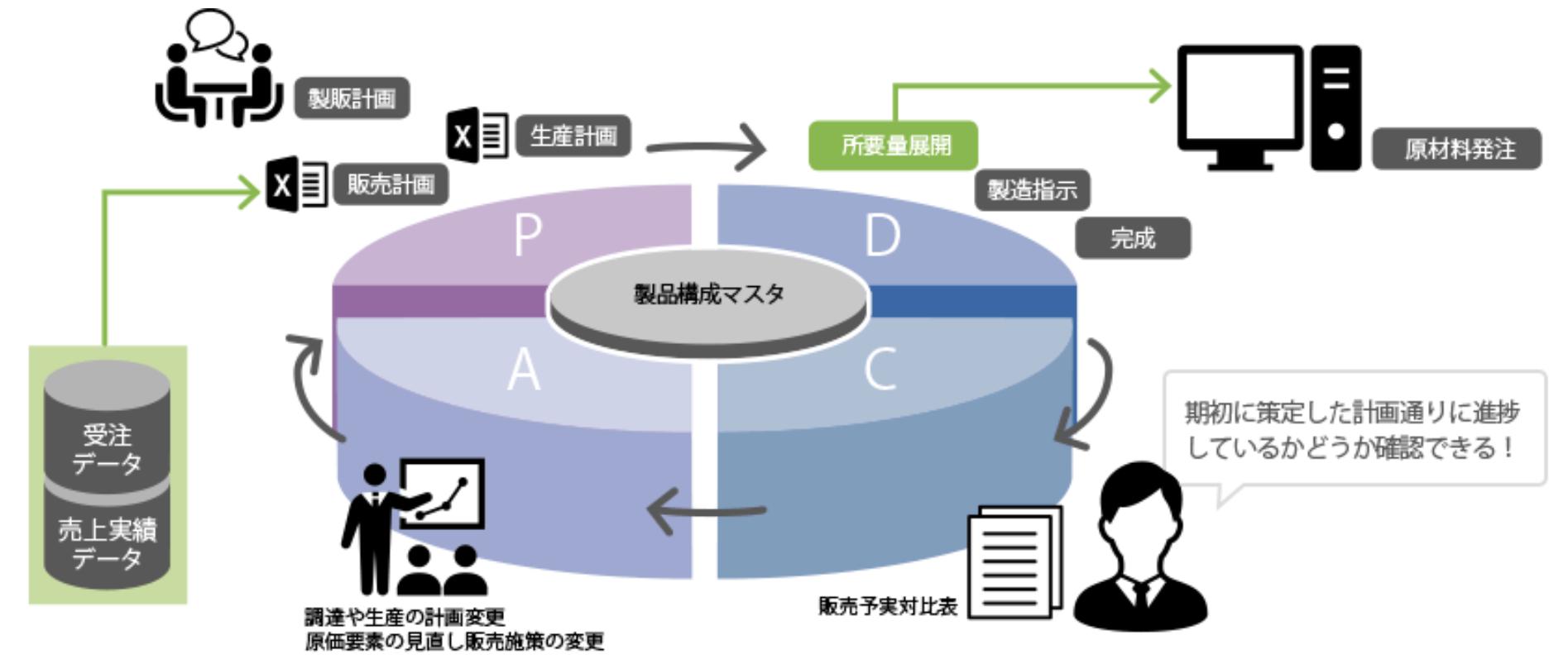 食品の生産管理におけるPDCAサイクルを確立