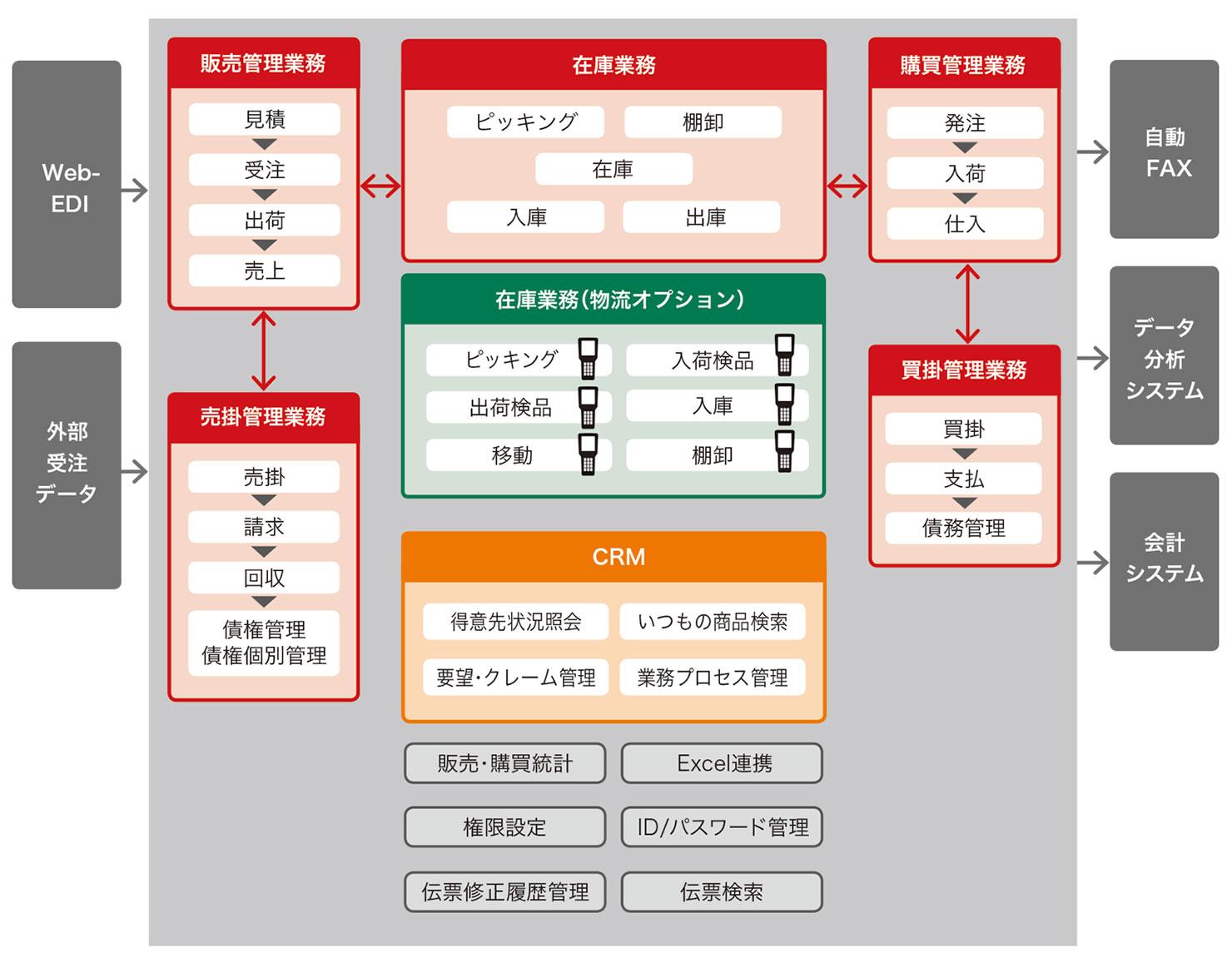 スーパーカクテルCore販売のシステム構成
