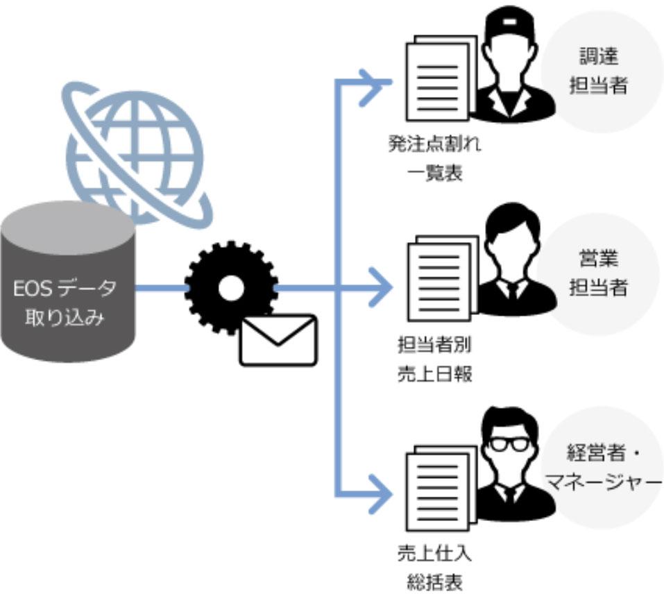 業務の自動化